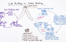 Link Building or Content Marketing, or Both?